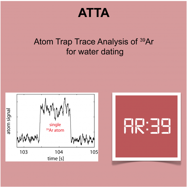 Atom Trap Trace Analysis